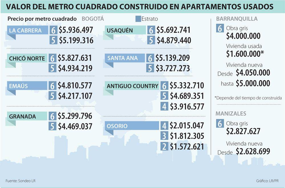 Valor del Metro CUadrado Construído en Apartamentos Usados