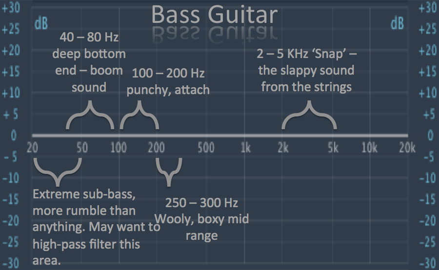 Bass Eq Tutorial Get Your Bass Sound To Sit Well In A Mix Music Mixing Music Recording Studio Recorder Music