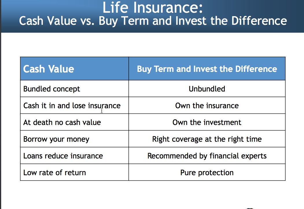 Term Life Insurance The Difference With Images Life