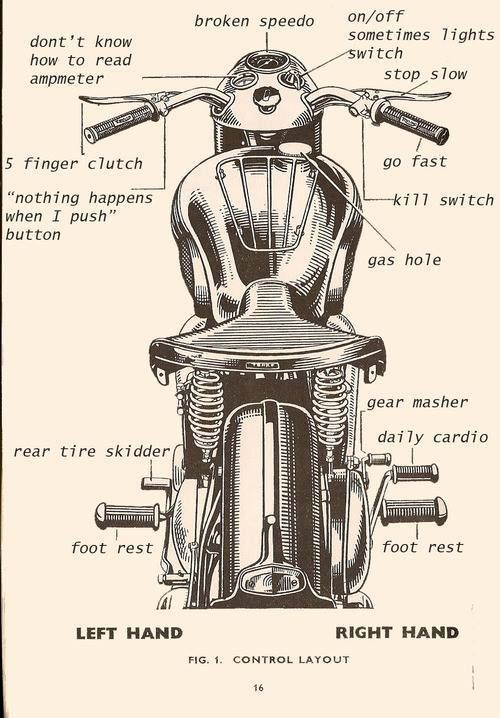 Misterandmissis  Thevintagemotorcycle  Brit Bike Control Layout  Posted By  Mrs