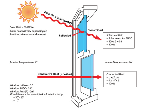 A diagram of a window shows solar heat gain through transmission and