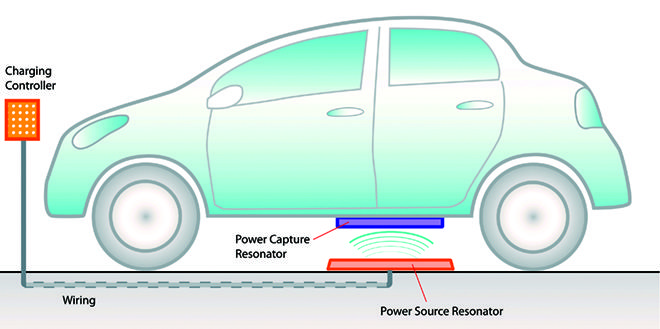 Ev Wireless Charging Diagram 9 28 10 Electric Cars Roller Skates Wireless