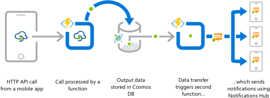 81b6fa171f145b7e35d062fc55ceea10 - How To Create Site To Site Vpn In Azure