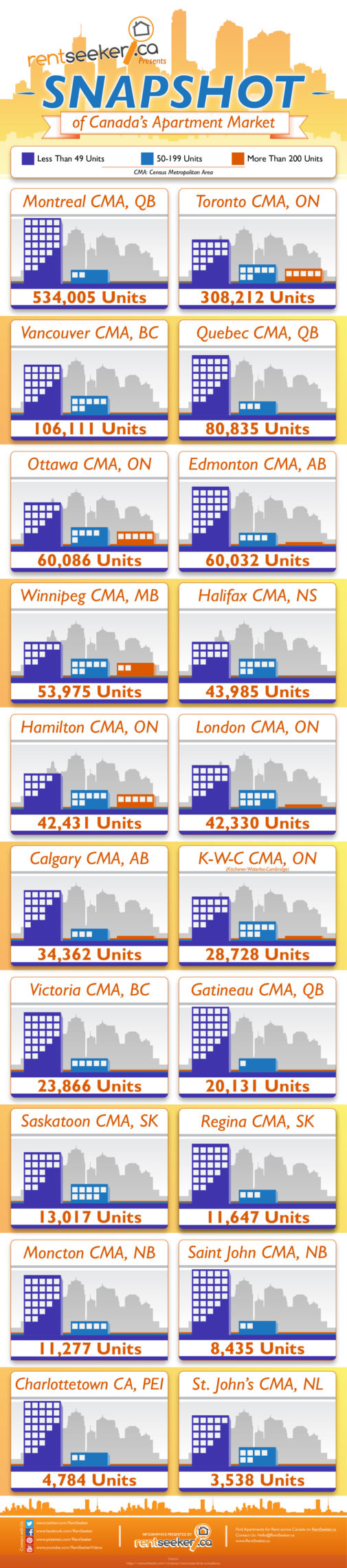 How-Many-Rental-Units-are-there-in-Toronto-Canada-by ...