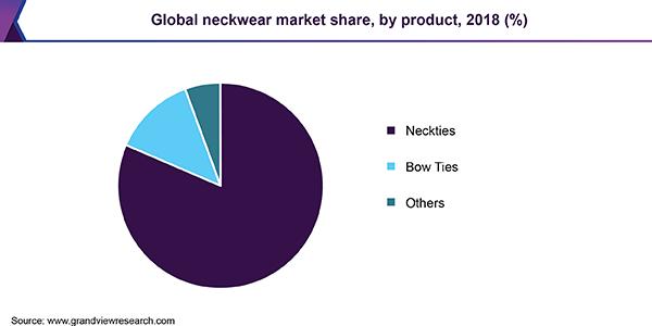 Neckwear Market Size Worth 4 2 Billion By 2025 Cagr 2 1