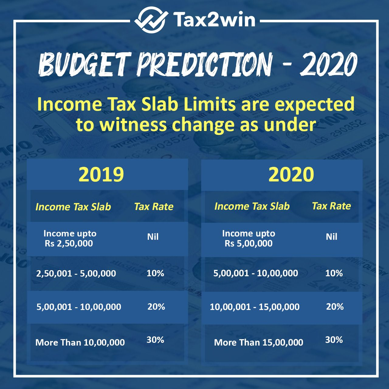The Basic Exemption Limit Should Be Increased To Rs 5 00 000 From Rs 2 50 000 And Maximum Rate Of Tax 30 Shoul In 2020 Income Tax Return Income Tax Tax Return