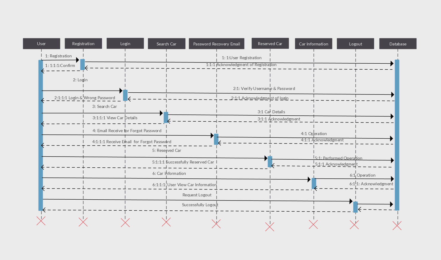 car rental system user sequence diagram template you can use this sequence diagram template to get started right away  [ 1475 x 870 Pixel ]