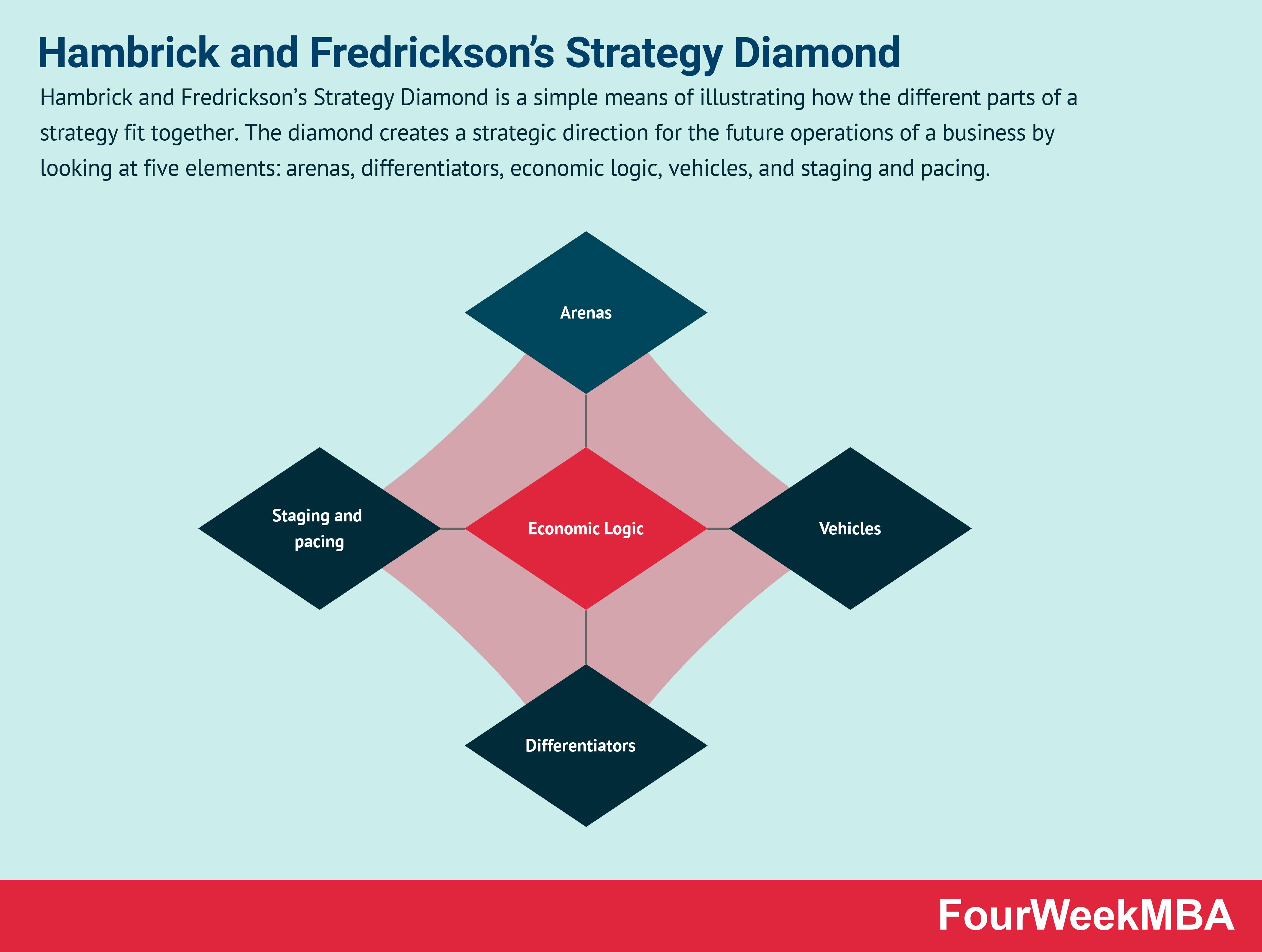 Hambrick And Fredrickson S Strategy Diamond Fourweekmba Strategies Core Beliefs Fifth Element