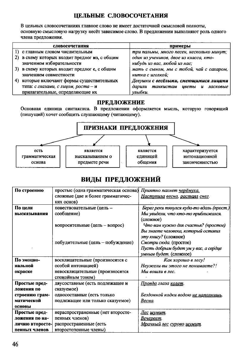 Russkij Yazyk V Tablicah I Shemah Stranica 2 Shkolniki Obrazovanie Detskoe Obrazovanie
