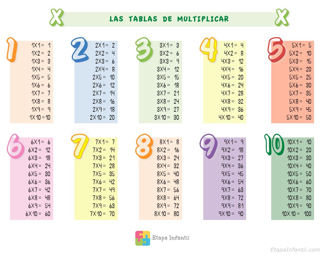 Tablas de multiplicar para ni os para imprimir - Atico las tablas ...