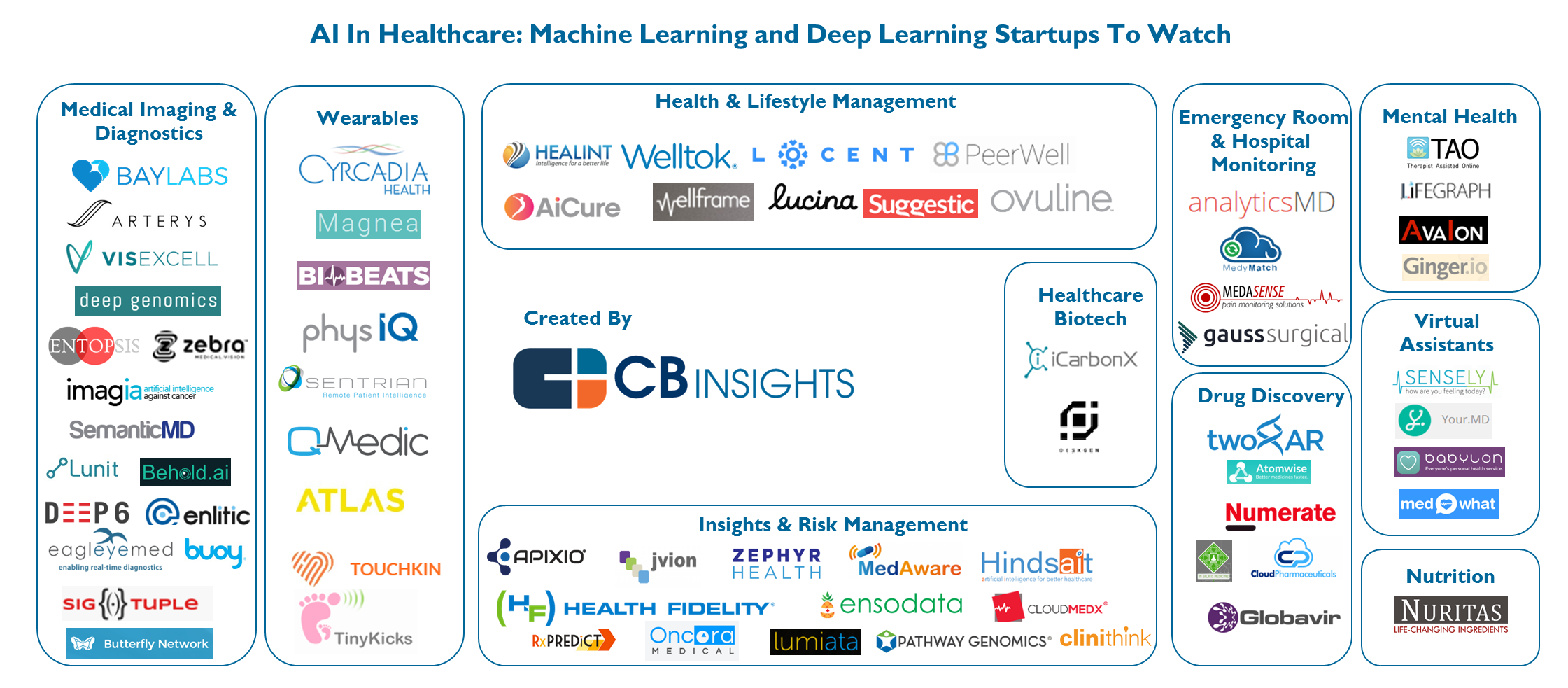 Ai In Healthcare 90 Startups Making Noise In The Industry Drug