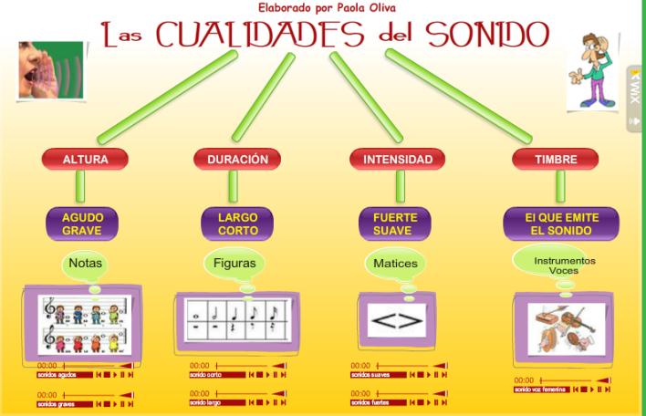 Mapa Conceptual De Las Cualidades Del Sonido Adaptado Cualidades Del Sonido Blog De Musica Clase De Musica