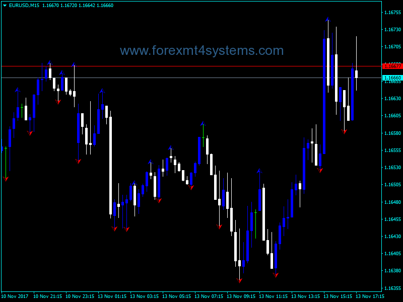 Download Free Forex Wlx Fractals Indicator   Free Forex MT4