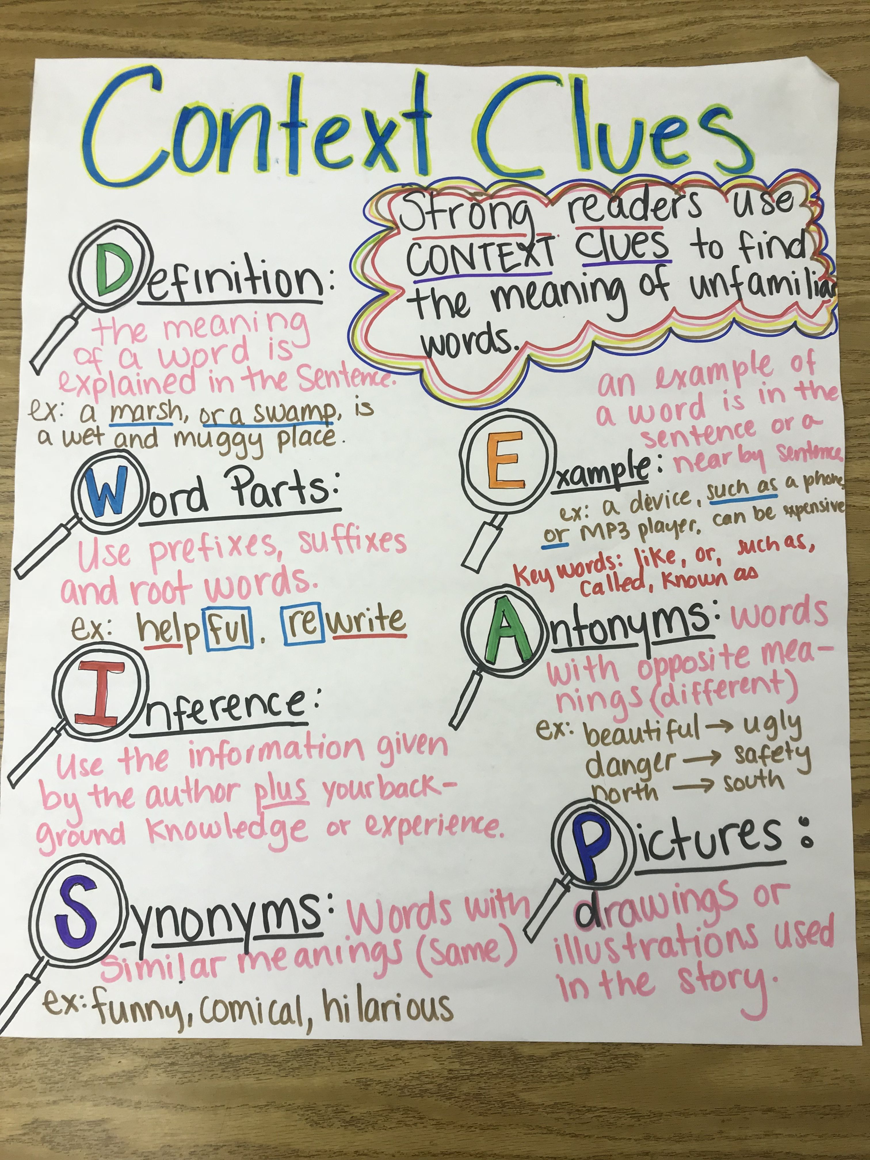 Context clues anchor chart | Context clues anchor chart ...
