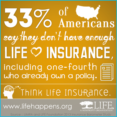 33 Of Americans Say They Don T Have Enough Life Insurance Including 1 4 Who Ha Life Insurance Awareness Month
