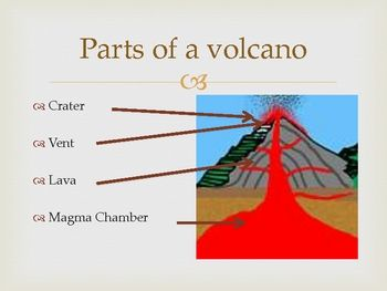 Volcano vocabulary print outs 3rd grade pinterest volcano this introduces volcano vocabularymagma chamberlavacraterventit also has some information about famous volcanos this pdf file is a good for a word wall or ccuart Image collections