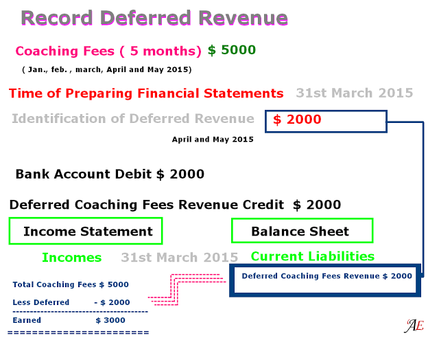 How To Record Deferred Revenue  Ca    Accounting Education