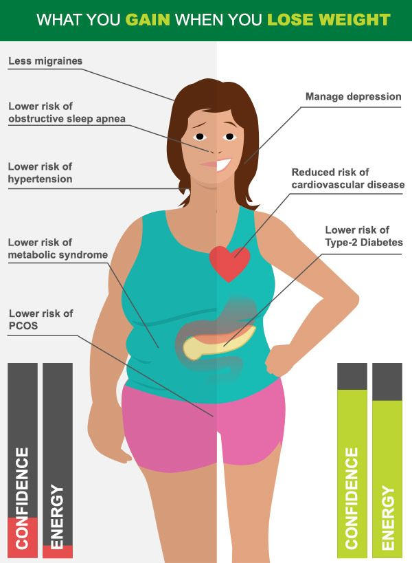 Curves diet plan reviews picture 4