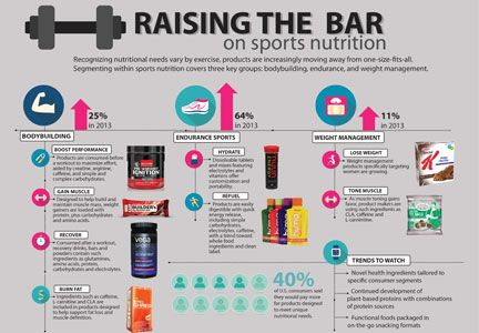 Slideshow Raising The Bar On Sports Nutrition Sports Nutrition Nutrition Company Meals