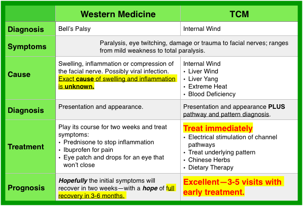 tcm vs western medicine essay Eastern vs western medicine: the breakdown gaia staff july 18, 2015 0 100% 0% if you have only scoffed at eastern medicine before, such as acupuncture and holistic treatments, this.