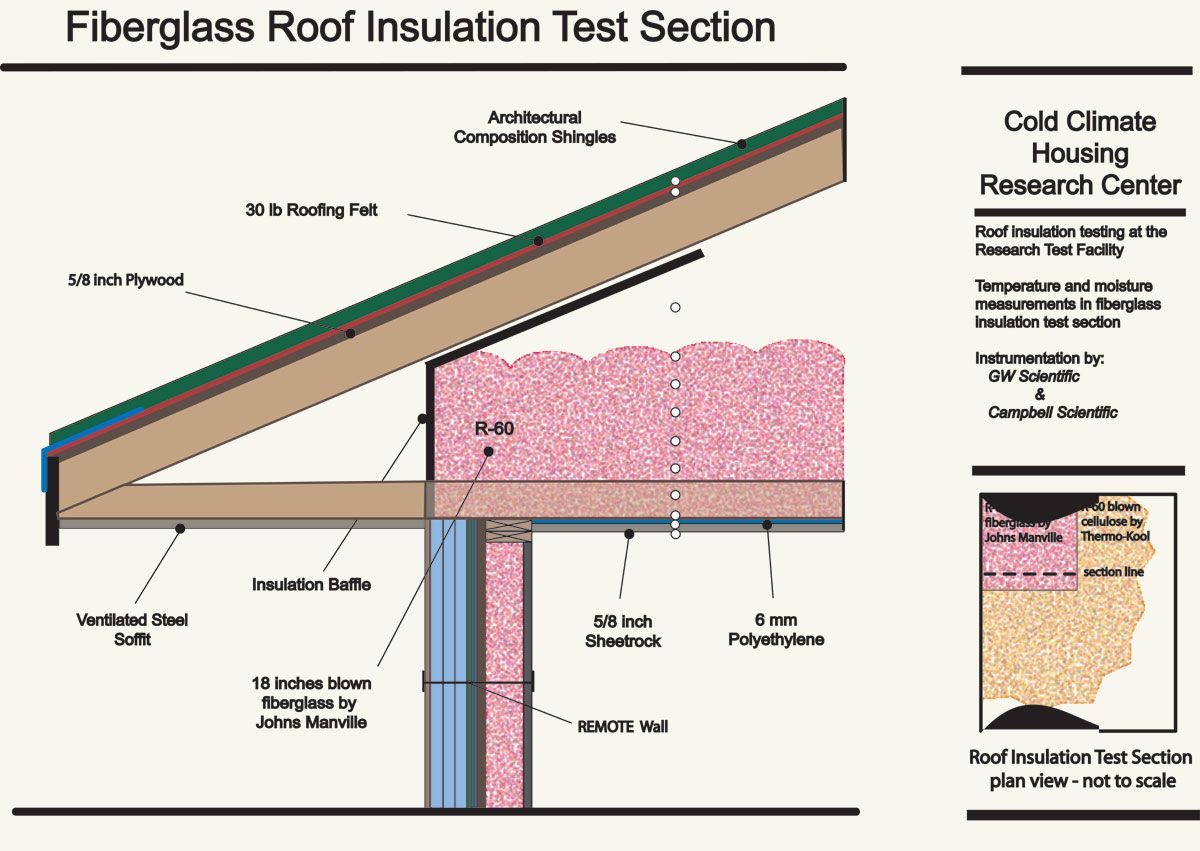 Cchrc Roof System Monitoring Roof Insulation Insulation R Value Garage Insulation