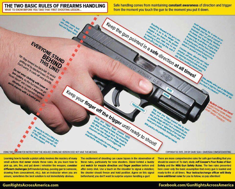Safe handling rules Guns safety, Sports safety, Prepping