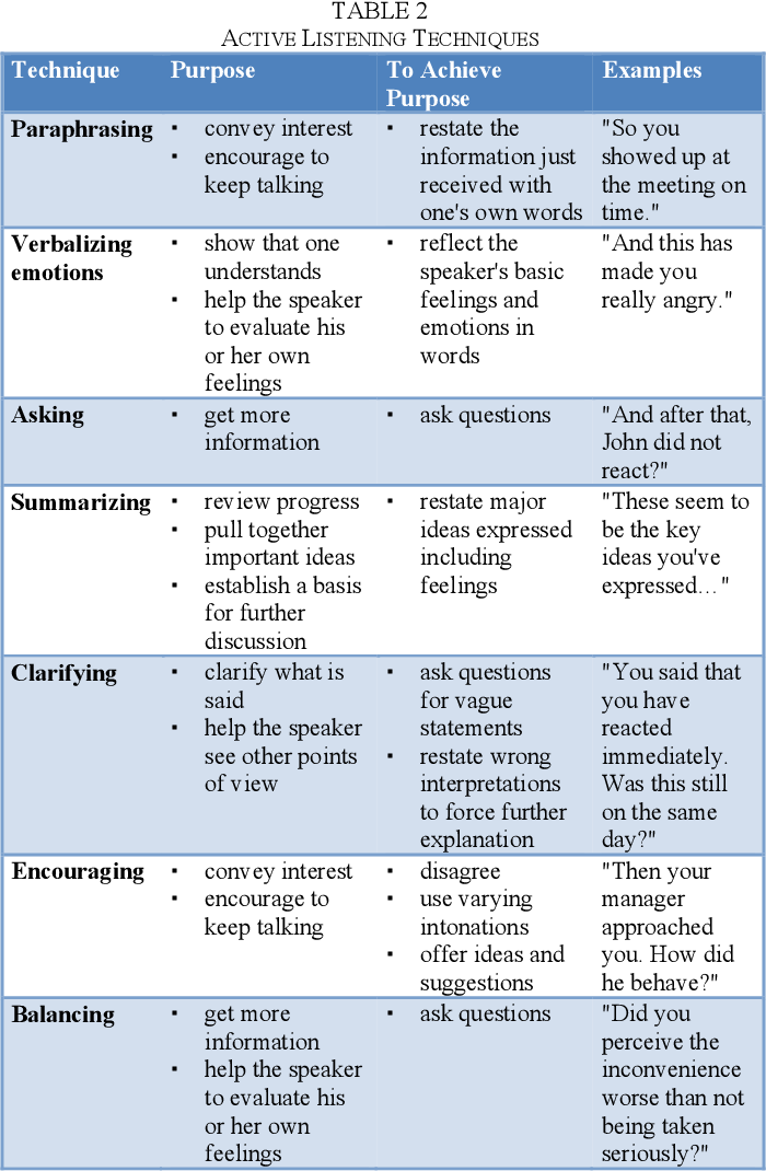 Table 2 From Active Listening In Written Online Communication A Case Study In A Course Effective Communication Skills Active Listening Online Communication