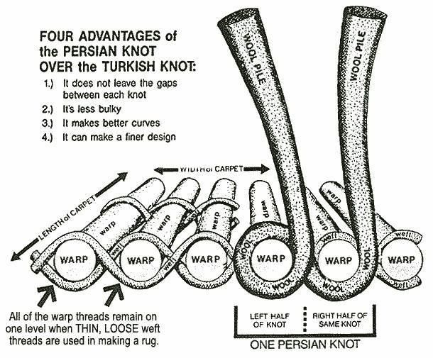 Four Advantages Of The Persian Knot Over The Turkish Knot