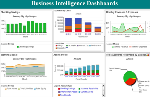 webkpi dashboard Business intelligence dashboard