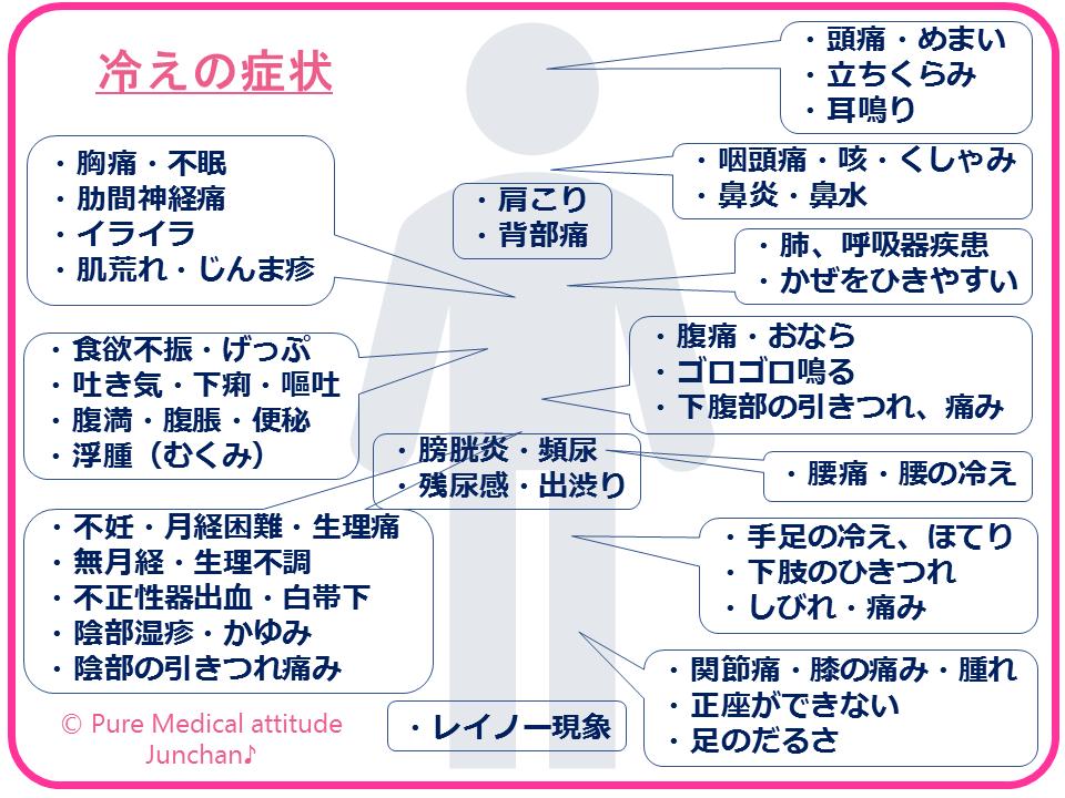 未病改善と漢方の力 5 漢方で冷えを改善 快適冬生活 ブログ Pure Medical Attitude 漢方医学 漢方 医療スタッフ