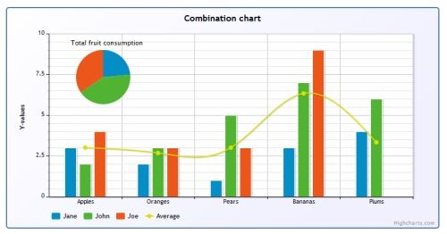 Highcharts interactive javascript charts for your webpage jquery