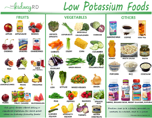 Renal Education Library Potassium foods, Kidney friendly