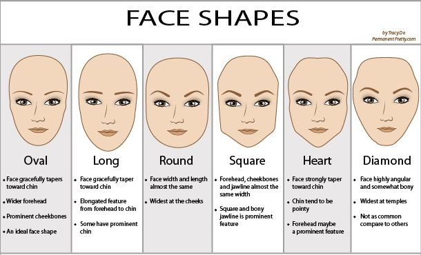 Common Female Face Shapes My Facelift Advices The Best Thread