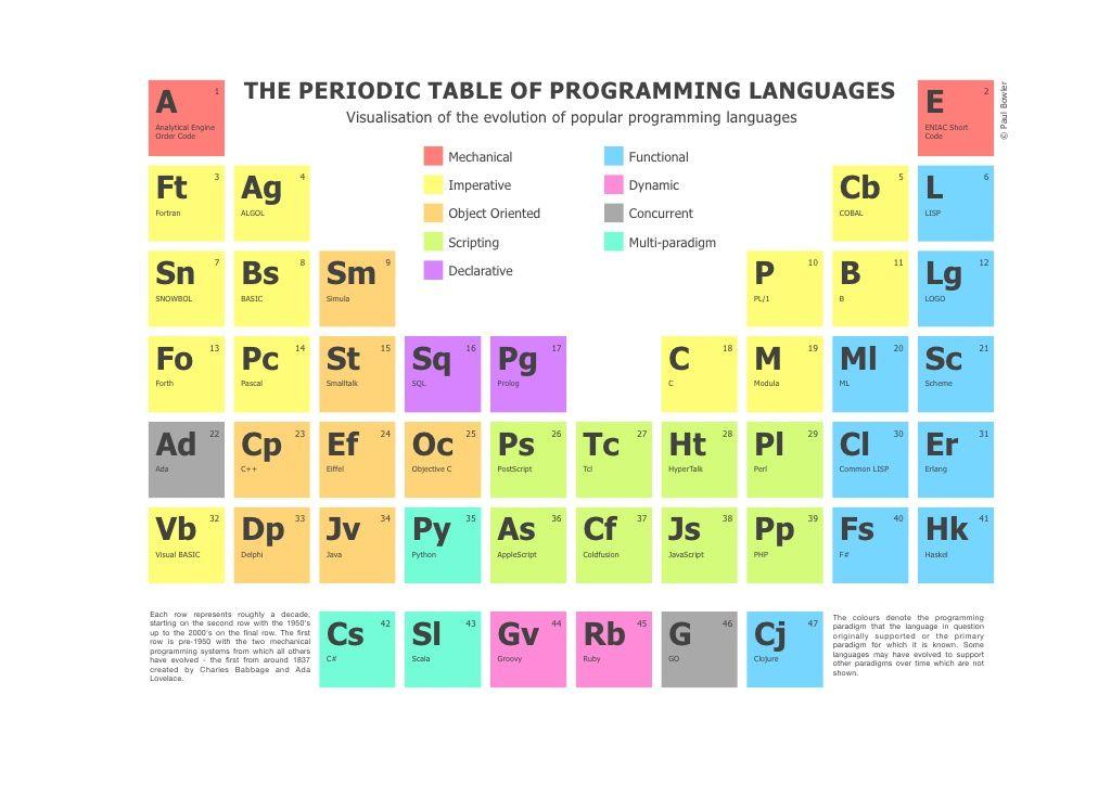 Periodic table of programming languages programming pinterest periodic table of programming languages urtaz Gallery