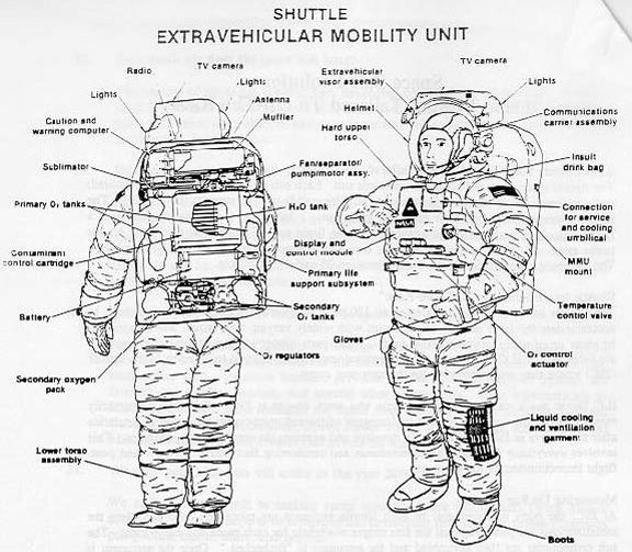 Directory manual how to look good in your new space suit for Space suit design