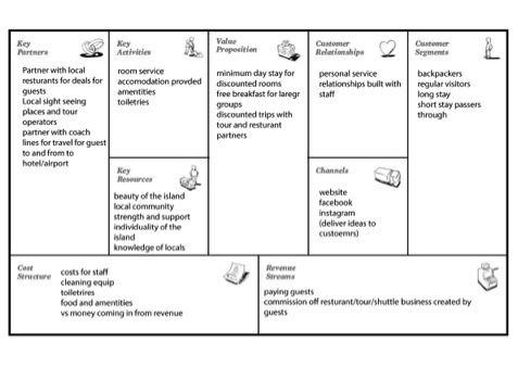 Design Methodology Business Model Canvas Business Model Canvas