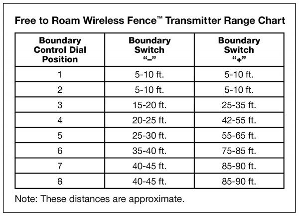 Dog Wireless Fence Transmitter Chart Pugs And Pug Puppies