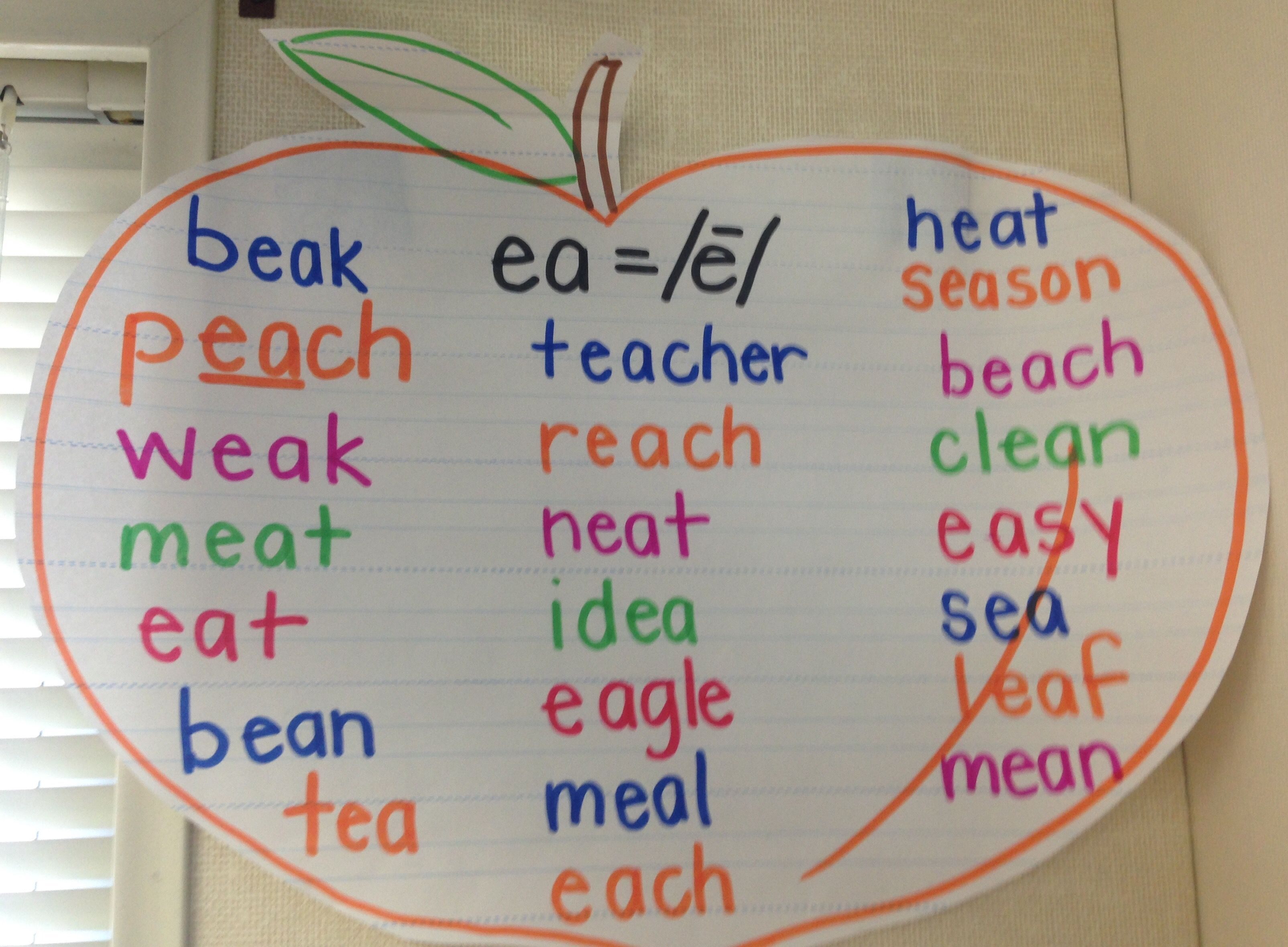 Long Vowel Long E Ea Vowel Team Anchor Chart