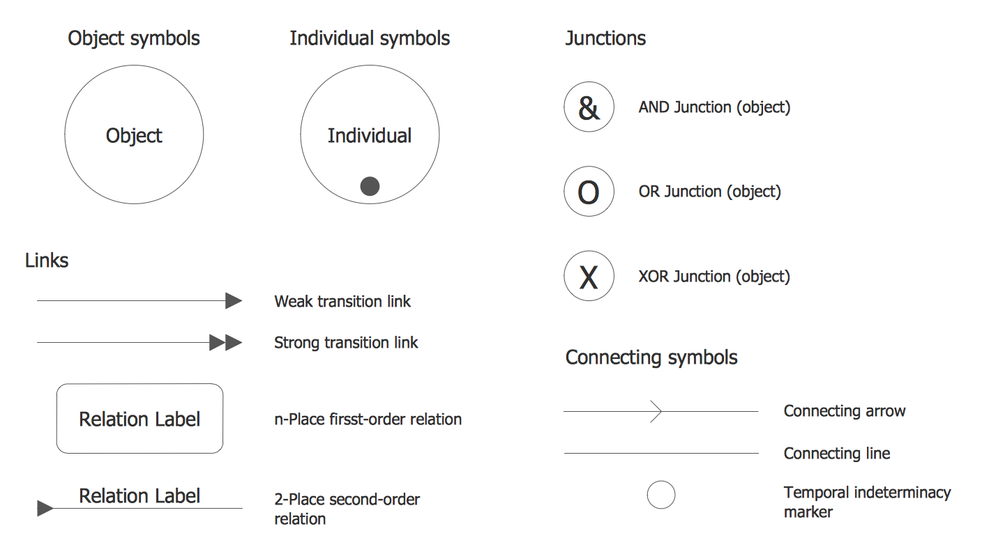 Design Elements — IDEF3 Object Schematic Symbols