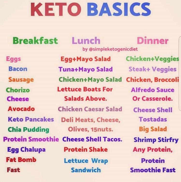 Keto Meal Ideas Https Www Pinterest Com Clothingauthorityworld Keto Diet Recipes Starting Keto Diet Keto Diet For Beginners