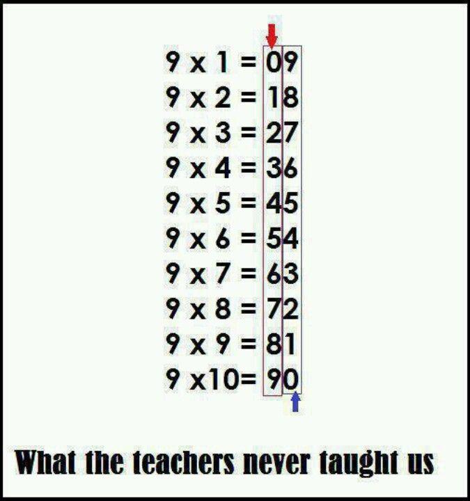 multiplication table 9