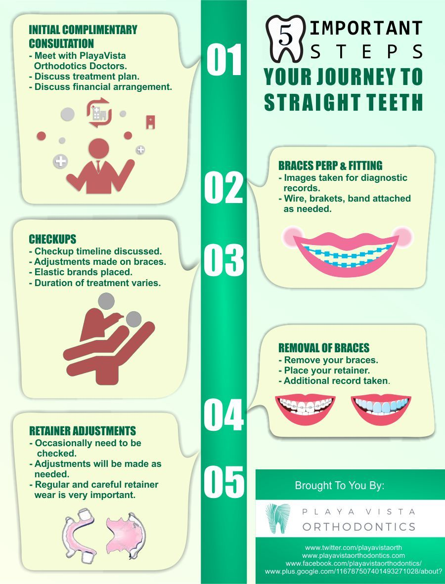 16 best Playa Vista Orthodontics | Braces images on Pinterest ...