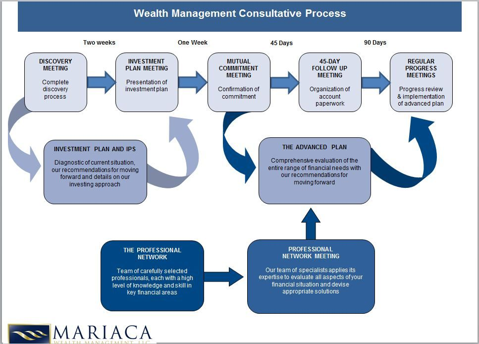 The Consultative Wealth Management Process Wealth