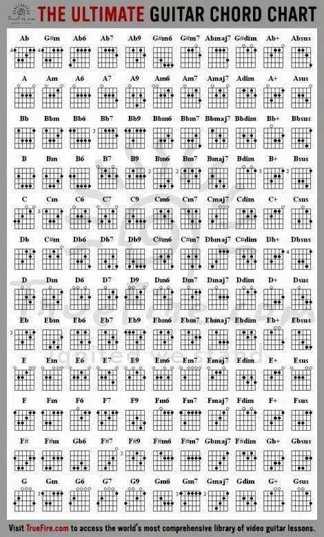 Guitar Chords Randommm Stuff Cx Pinterest Guitar Chords