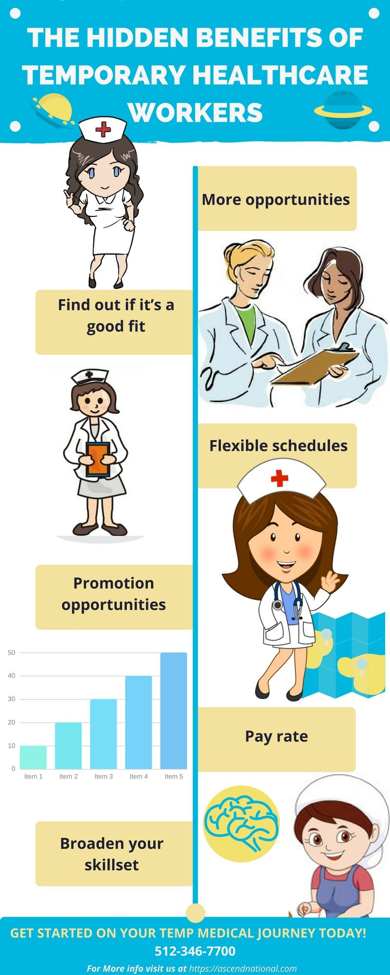 If You Are Interested In Working A Temporary Job In The Medical Field Visit Ascend National Healthcare Staffing Read Health Care Temporary Jobs Healthcare Jobs