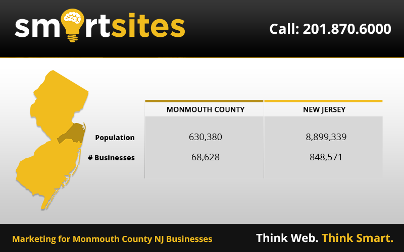 Smartsites Generated 100 Million In Sales For Clients Get To Know Us Nj Counties Marketing Statistics Marketing