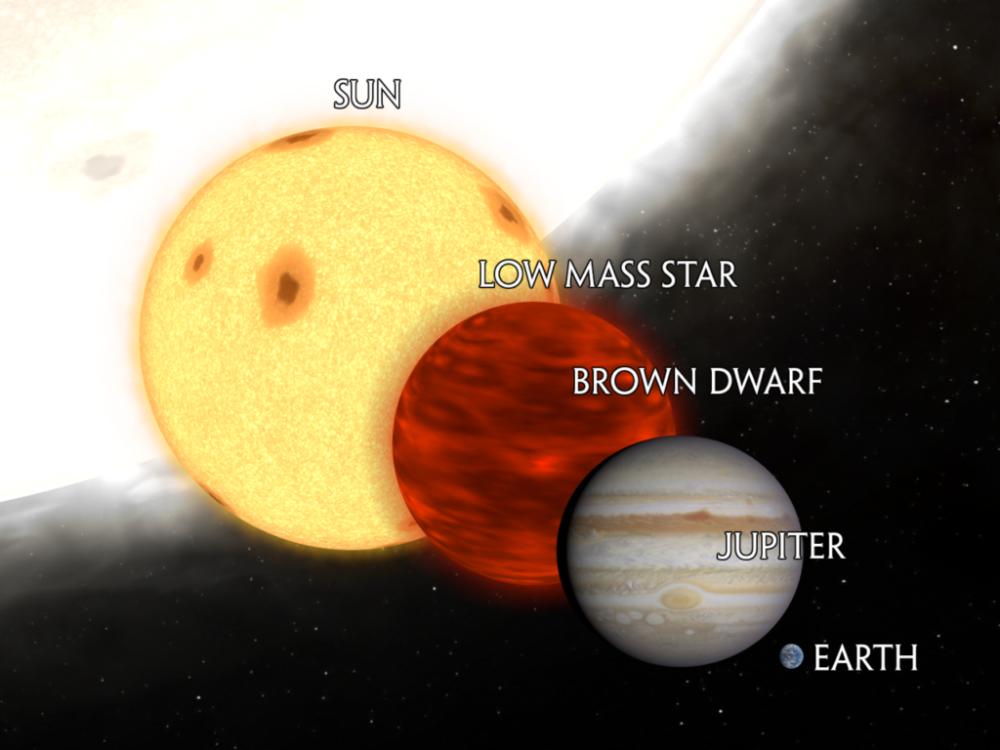 The Types Of Stars A Hot Bright Journey Through The Universe Solar Mass Neutron Star Stars