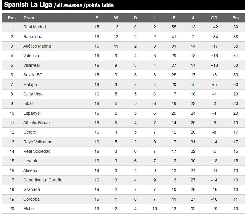 Spanish La Liga Point Table 2014 15 English Premier League Premier League Spanish La Liga