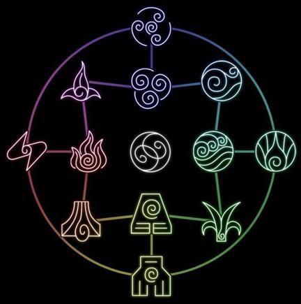 Circulo espiritual de los elementos