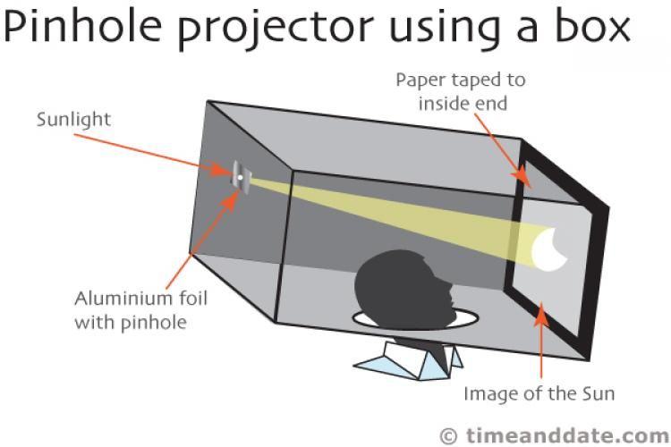 Pinhole Projector For Viewing Solar Eclipse Homeschool